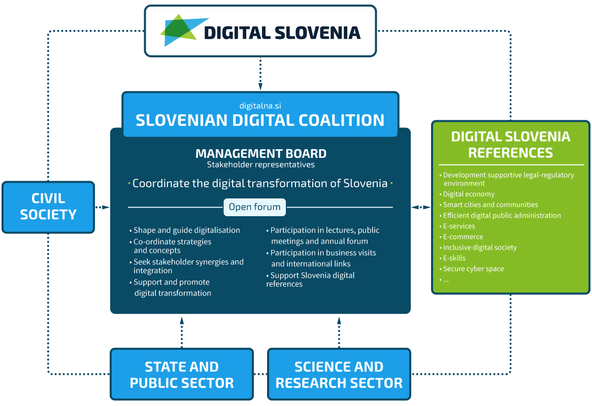 Slovenian Digital Coalition