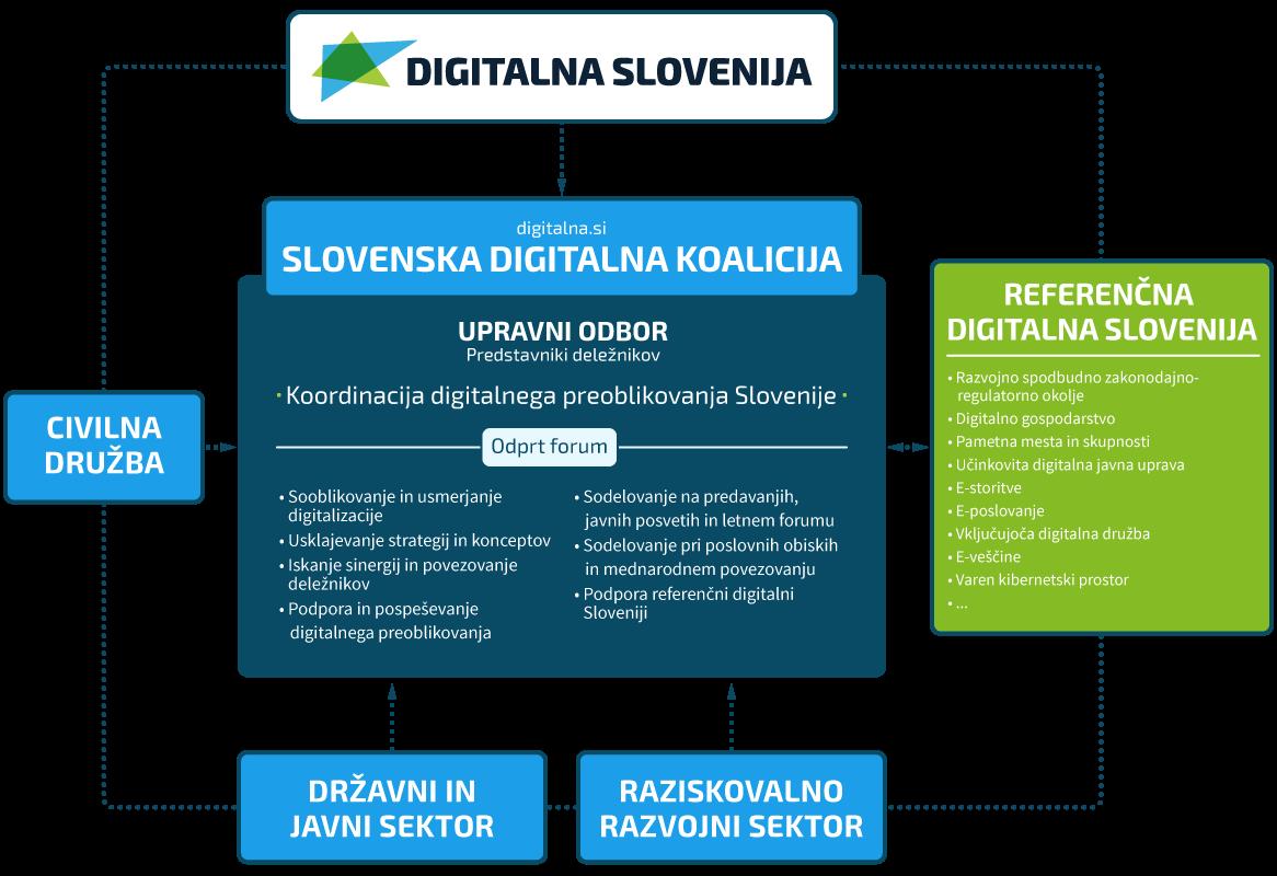 Slovenska Digitalna Koalicija