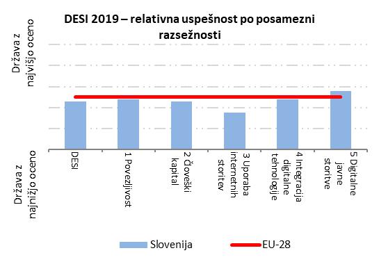 Grafikon št. 2: Relativna uspešnost Slovenije po posamezni razsežnosti indeksa DESI v primerjavi s povprečjem EU