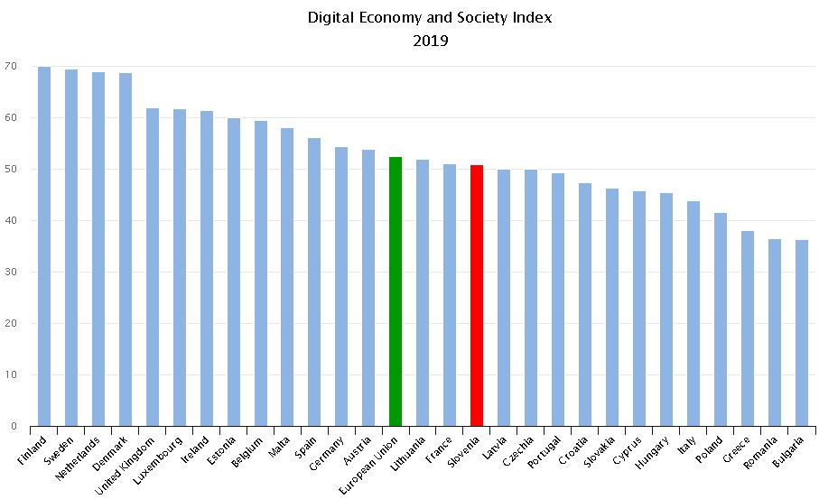 Grafikon št. 1: Uvrstitev države Slovenije na indeksu digitalnega gospodarstva in družbe (DESI) za leto 2019